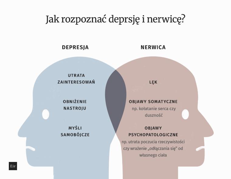 CBD na depresję - różnica pomiędzy depresją a nerwicą