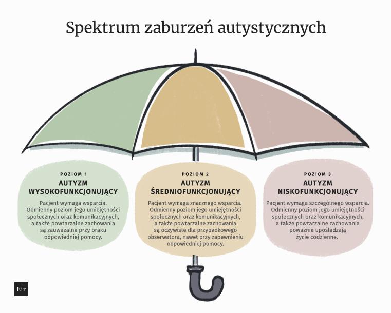 spektrum zaburzeń autystycznych - rodzaje